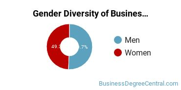 The American University Gender Breakdown of Business Administration & Management Bachelor's Degree Grads