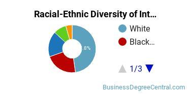 Racial-Ethnic Diversity of Interior Design Management Majors at American University