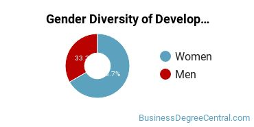 The American University Gender Breakdown of Development Economics & International Development Master's Degree Grads