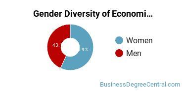 The American University Gender Breakdown of Economics Master's Degree Grads
