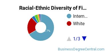 Racial-Ethnic Diversity of Finance Majors at American University