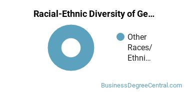 Racial-Ethnic Diversity of General Human Resources Management/Personnel Administration Majors at American University