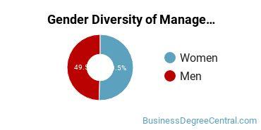 The American University Gender Breakdown of Management Science Master's Degree Grads