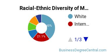 Racial-Ethnic Diversity of Management Science Majors at American University