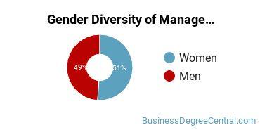 The American University Gender Breakdown of Management Sciences & Quantitative Methods Master's Degree Grads