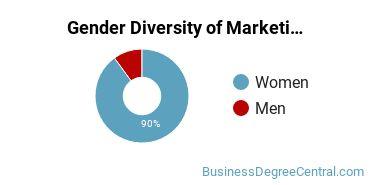 The American University Gender Breakdown of Marketing/Marketing Management, General Master's Degree Grads