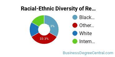 Racial-Ethnic Diversity of Real Estate Majors at American University