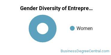 Anderson University Indiana Gender Breakdown of Entrepreneurial Studies Bachelor's Degree Grads