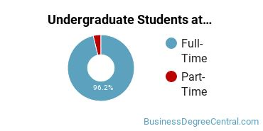 Full-Time vs. Part-Time Undergraduate Students at  Butler