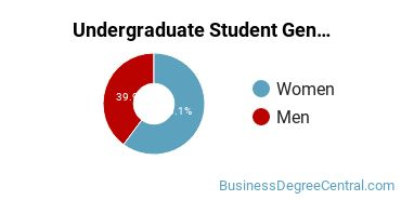 Undergraduate Student Gender Diversity at  Butler