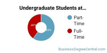 Full-Time vs. Part-Time Undergraduate Students at  Century College - White Bear Lake