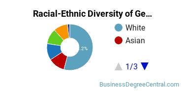 Racial-Ethnic Diversity of General Business Administration and Management Majors at Concordia University, Saint Paul