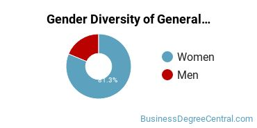 Concordia University, Saint Paul Gender Breakdown of General Human Resources Management/Personnel Administration Master's Degree Grads