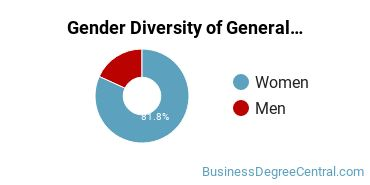 Concordia University, Saint Paul Gender Breakdown of General Organizational Communication Master's Degree Grads