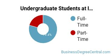 Full-Time vs. Part-Time Undergraduate Students at  Indiana State