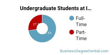 Full-Time vs. Part-Time Undergraduate Students at  IU Northwest