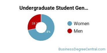 Undergraduate Student Gender Diversity at  IU Northwest