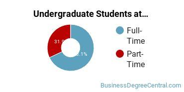 Full-Time vs. Part-Time Undergraduate Students at  Indiana University - Purdue University - Fort Wayne