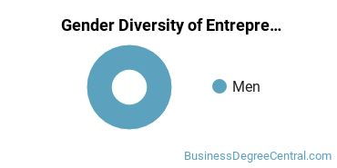 IWU Gender Breakdown of Entrepreneurial Studies Bachelor's Degree Grads