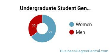 Undergraduate Student Gender Diversity at  IWU