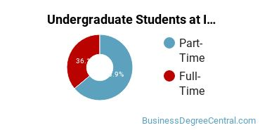 Full-Time vs. Part-Time Undergraduate Students at  IHCC