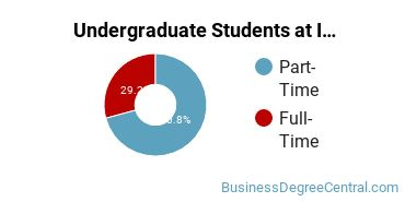 Full-Time vs. Part-Time Undergraduate Students at  Ivy Tech Community College