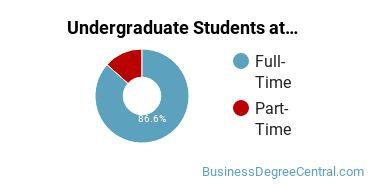 Full-Time vs. Part-Time Undergraduate Students at  Louisiana State University