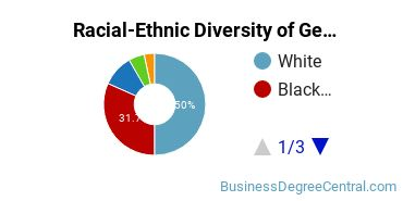Racial-Ethnic Diversity of General Business Administration and Management Majors at Louisiana State University - Shreveport
