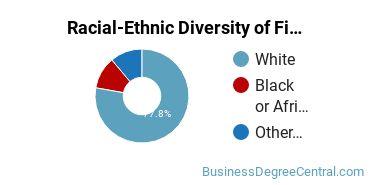 Racial-Ethnic Diversity of Finance & Financial Management Majors at Louisiana State University - Shreveport