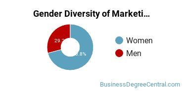 Louisiana State University - Shreveport Gender Breakdown of Marketing Bachelor's Degree Grads