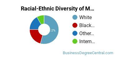 Racial-Ethnic Diversity of Marketing/Marketing Management, General Majors at Louisiana State University - Shreveport