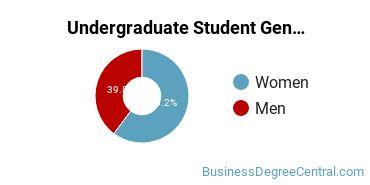 Undergraduate Student Gender Diversity at  Louisiana State University - Shreveport