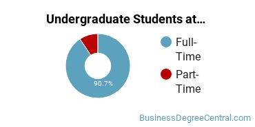 Full-Time vs. Part-Time Undergraduate Students at  Loyola New Orleans