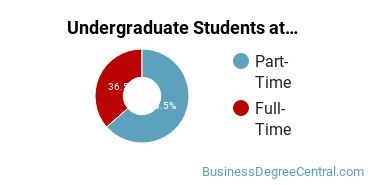 Full-Time vs. Part-Time Undergraduate Students at  M State