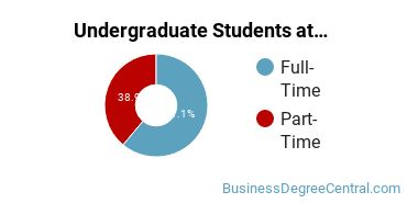 Full-Time vs. Part-Time Undergraduate Students at  Purdue Northwest