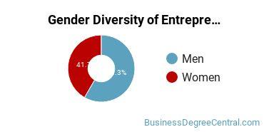 St. Cloud State University Gender Breakdown of Entrepreneurship Bachelor's Degree Grads