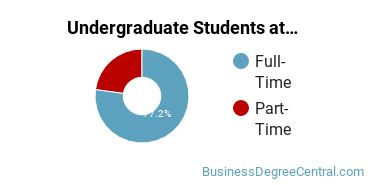 Full-Time vs. Part-Time Undergraduate Students at  SMU MN