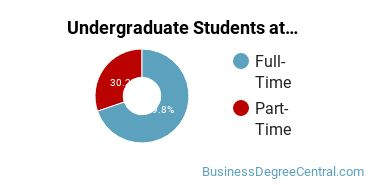 Full-Time vs. Part-Time Undergraduate Students at  Southeastern