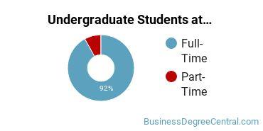 Full-Time vs. Part-Time Undergraduate Students at  Tulane