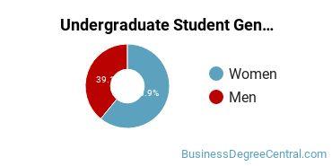 Undergraduate Student Gender Diversity at  Tulane