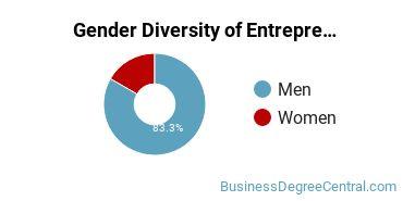 UIndy Gender Breakdown of Entrepreneurial Studies Bachelor's Degree Grads