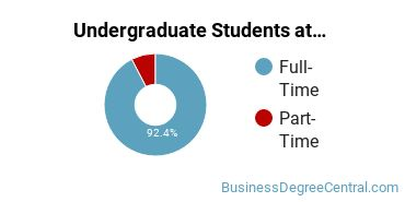 Full-Time vs. Part-Time Undergraduate Students at  UIndy