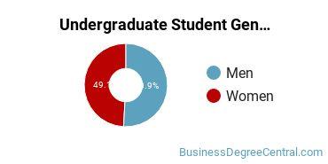 Undergraduate Student Gender Diversity at  UMN Duluth