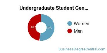 Undergraduate Student Gender Diversity at  UNO