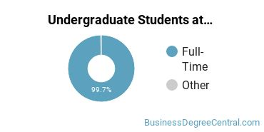 Full-Time vs. Part-Time Undergraduate Students at  Notre Dame