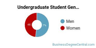Undergraduate Student Gender Diversity at  Notre Dame
