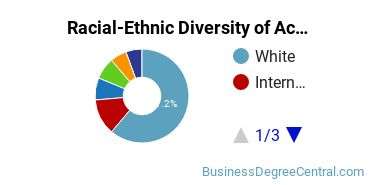 Racial-Ethnic Diversity of Accounting and Finance Students with Bachelor's Degrees