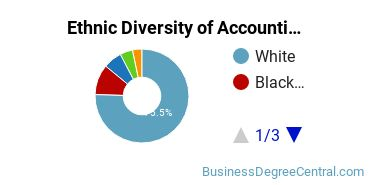 Accounting Majors in AR Ethnic Diversity Statistics