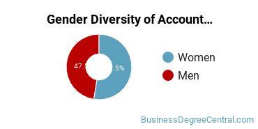 Accounting Majors in AR Gender Diversity Statistics