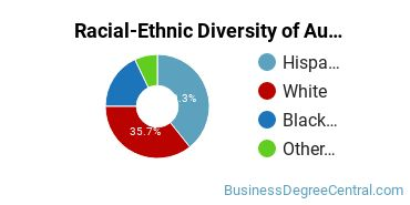 Racial-Ethnic Diversity of Auditing Students with Bachelor's Degrees
